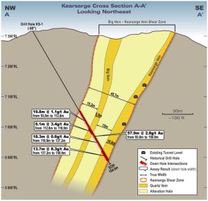 Kearsarge Drilling